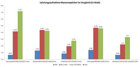 Im Vergleich by Test Verbatim Sata Iii Ssd 120 Gb 47378 Notebookcheck