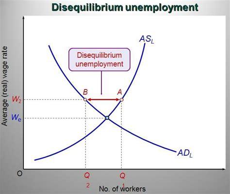 Unemployment - Disequilibrium Unemployment