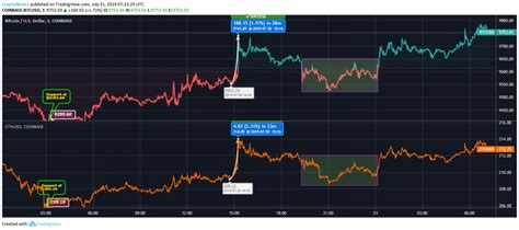 Discover new cryptocurrencies to add to your portfolio. Ethereum vs Bitcoin: BTC Steadily Marches Towards $10k, ETH Moves Above $210 - CryptoNewsZ