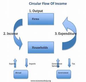 Ias Blog  National Income
