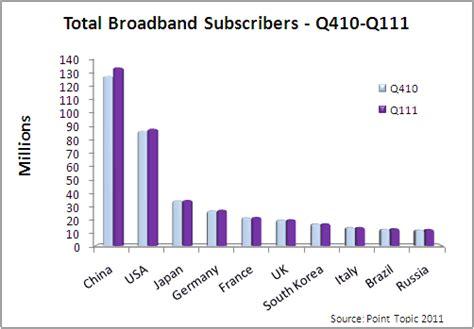 Broadband Penetration Worldwide Porn Pic
