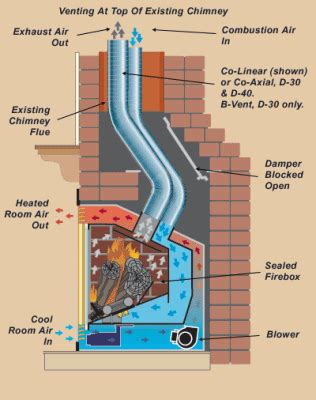 venting  gas fireplace  existing chimney gas
