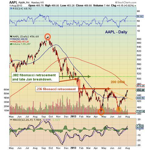 aapl stock ready  breakout apple stock analysis
