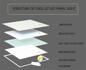 Useful Guides To Know The Structure Of Led Panel Light
