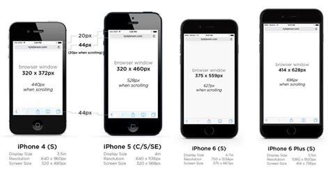 iphone screen resolution what dimensions and resolution should be for ios and