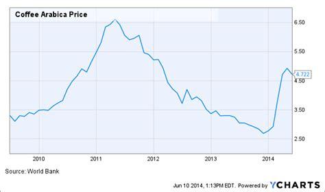 Coffee price per 1 kilogram. Coffee prices going up at Dunkin' Donuts - tribunedigital-chicagotribune
