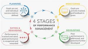 A Guide To The Performance Management Cycle