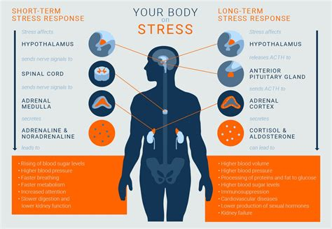chronic stress     risk factor