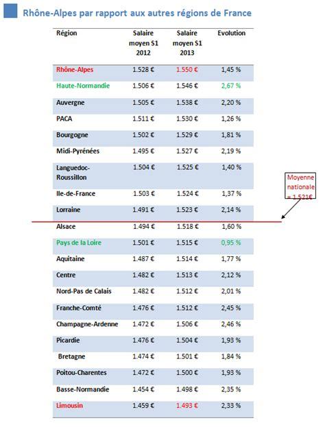 salaire moyen cadre commercial 28 images salaire moyen cadre salaire moyen cadre salaire