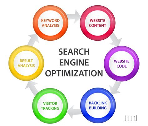 What Is Web Seo by What Is Seo Sem Computer Network Solutions Computer