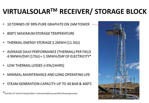 graphite storage technology carbon reduction ventures