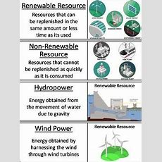 Renewable And Nonrenewable Resources Word Wall Cards By Science Spot
