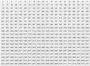 HD wallpapers chart of prime numbers