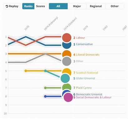 Chart Race Line Flourish Data Visualization Storytelling