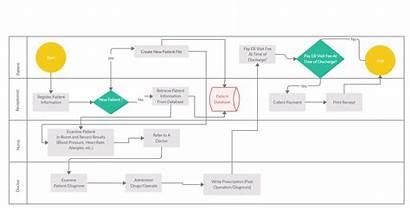 Flow Emergency Process Diagram Flowchart Edit Chart