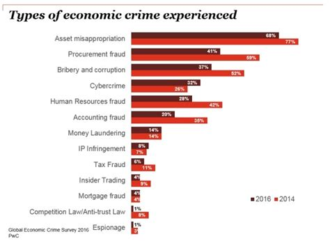 Cyber Crime Affects A Third Of Sa Companies