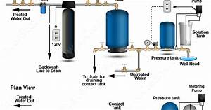 Clean Well Water Report  Effective Ways On Removing High