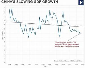 China's Hard Landing? What To Watch Next In 6 Charts