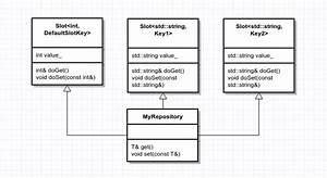 Jean Guegant U0026 39 S Blog  U2013 An Introduction To C   U0026 39 S Variadic Templates  A Thread