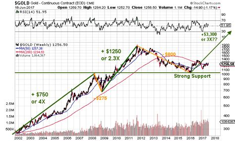 bitcoin gold price prediction  forex mobile trading