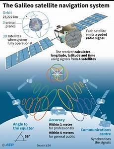 Galileo Navigation Empfänger : europe grows galileo sat nav system ~ Jslefanu.com Haus und Dekorationen
