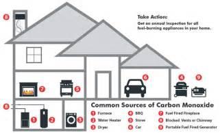 Propane Fireplace Safety