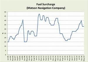 Fuel Surcharge Rate Chart Research Economic Analysis Energy Dashboard