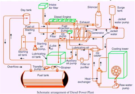 Thermal Nuclear Plant Diagram Parts