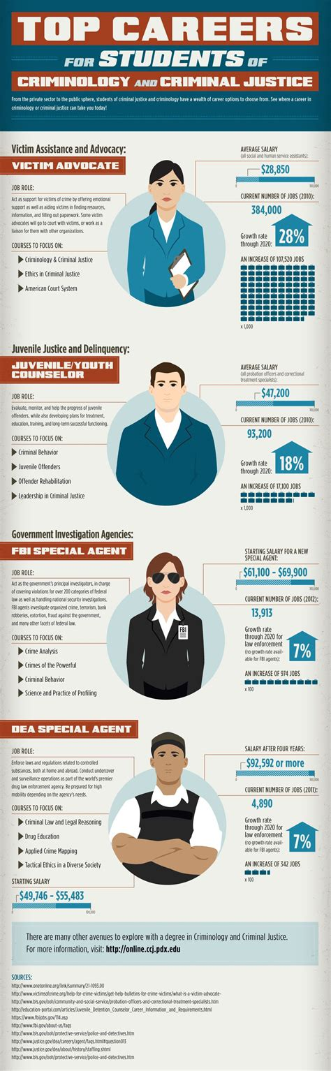 Top Careers For Students Of Criminology And Criminal. Online Lpn Degree Programs Special Ed Degree. Flood Restoration Denver Home Insurance Forms. What Is Covered In Renters Insurance. Sales Closing Training Hosted Desktop Pricing. What Degree Is Needed To Be A Teacher. Marketing Data Companies Used Cars Andover Ma. High Speed Internet Winston Salem. Create Your Own Survey Aqua Treatment Service
