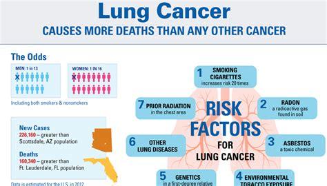lung cancer risk factors odds  statistics