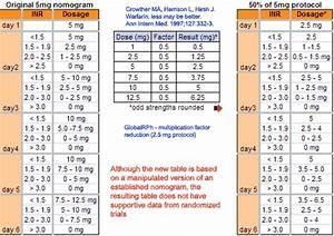 Inr Warfarin Dose Calculator