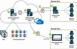Enterprise Cloud Printing Software