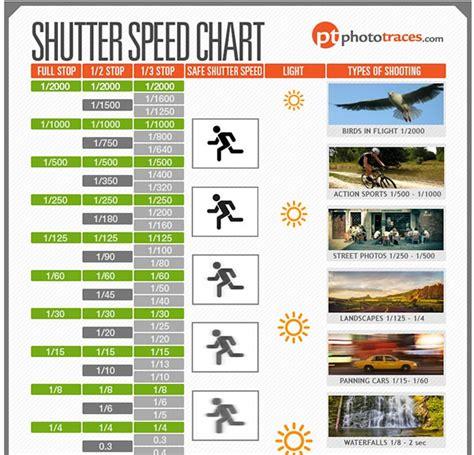 shutter speed cheat sheet chart