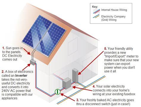 solar power diagram solar power quotes information solar quotes