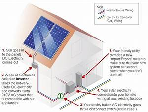 Solar Power Diagram - Solar Power Quotes & Information ...