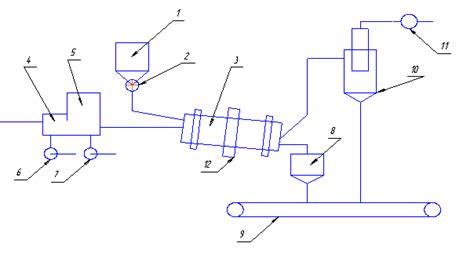 Разработка автоматического управления процесса сушки полидисперсных материалов во взвешеннозакрученном слое диплом 2010 по. Docsity