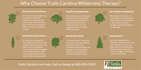 wilderness therapy trails carolina teens treatment center dc troubled camps summer hampshire programs considering
