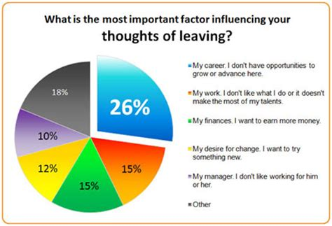 list of reasons for leaving a job top reasons employees stay employee motivations