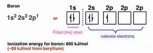 Review Of Atomic Orbitals  U2014 Master Organic Chemistry
