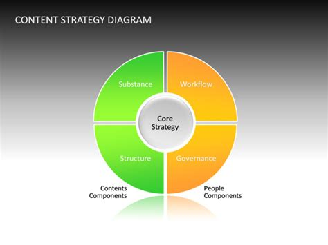 powerpoint  content strategy diagram