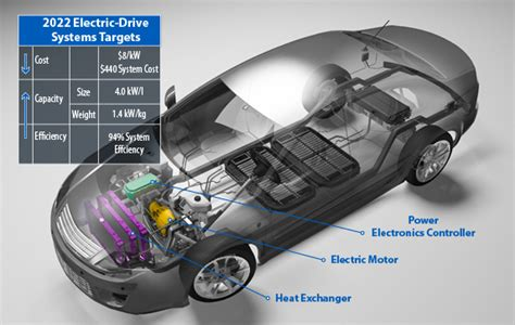 Electric Motor Cost by Electric Vehicle Technologies And Targets Transportation