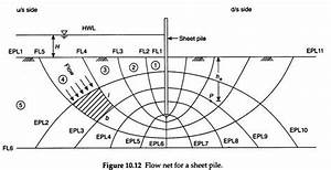 How To Determine Hydraulic Parameters From A Flow Net