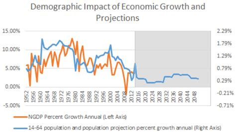 us bureau of economic analysis these 4 charts explain the impending demographics problem for the us financial markets