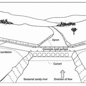 A vented ford road crossing | Download Scientific Diagram