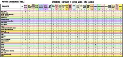 partikas_produkti   Periodic table, Diagram
