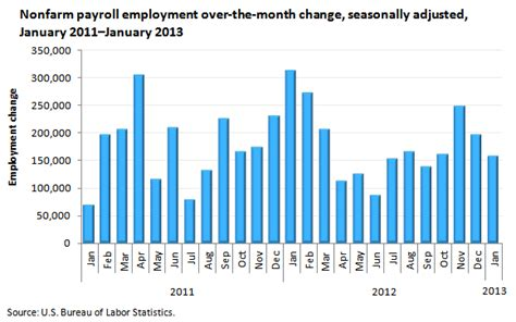 bureau of labor statistics careers payroll employment in january 2013 the economics daily