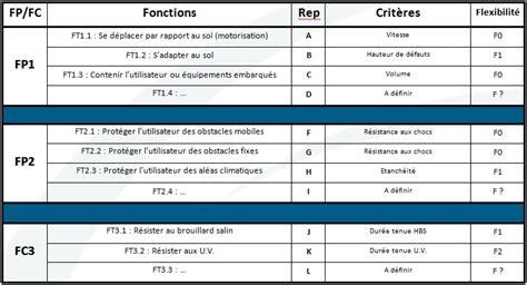 bureau etudes mecanique exemple d 39 analyse fonctionnelle de mécastyle bureau