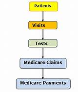My Medicare Claims Pictures