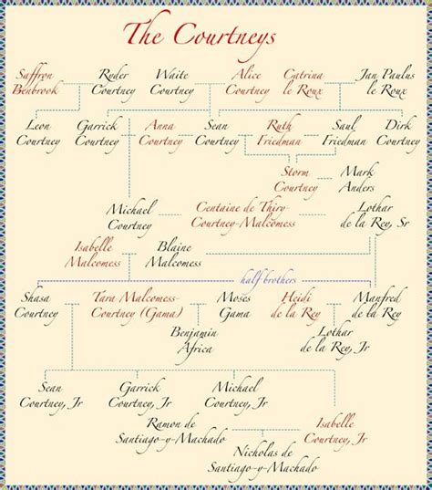 1000 Images About Family Tree On Family Trees 1000 Images About Family Tree On Behance The