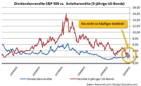 dividenden rendite berechnen